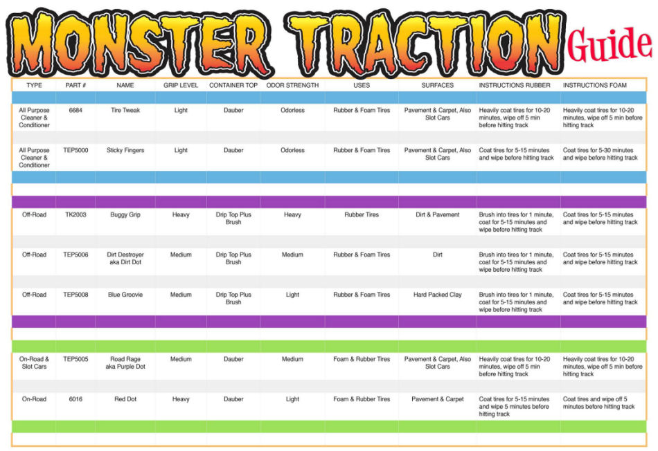 Monster Traction Guide